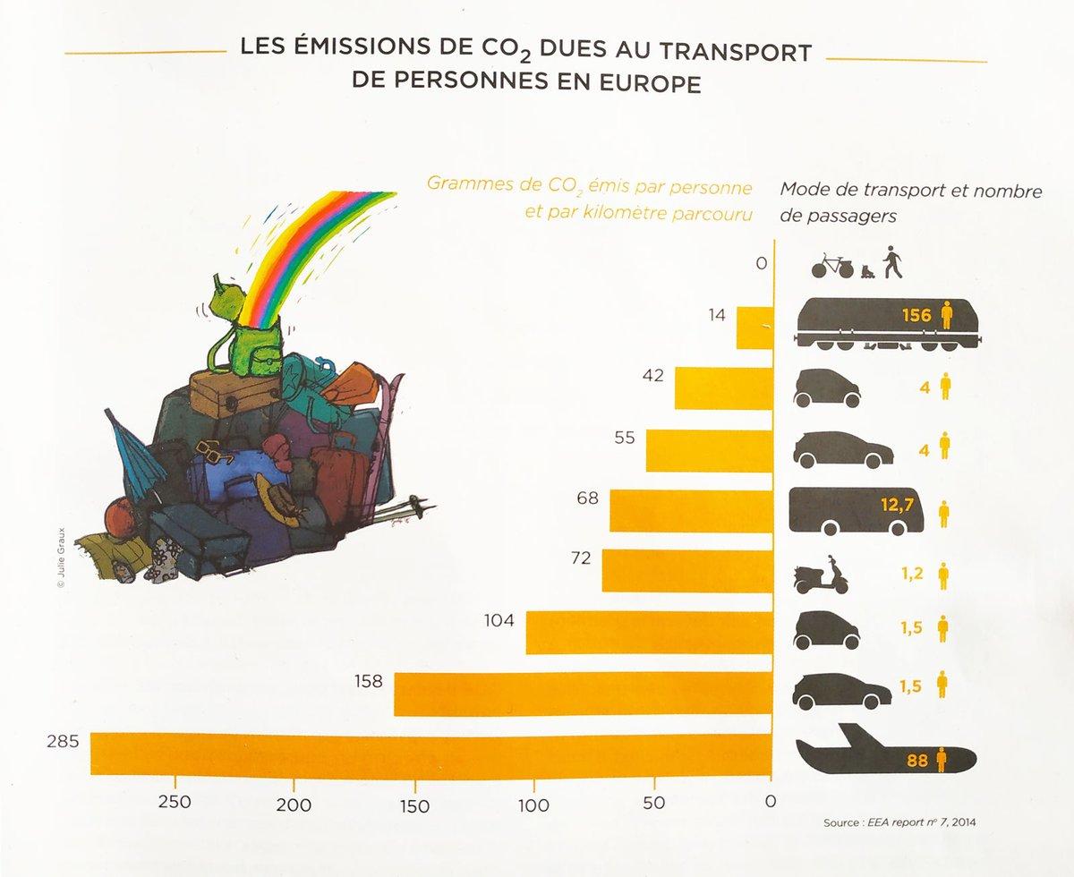 émission de CO2 selon le mode de transport