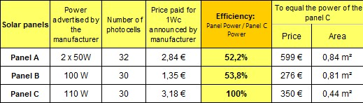 Comparative table of the yield of 3 solar panels