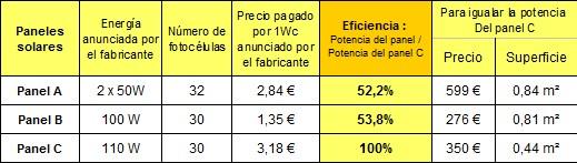 Tabla comparativa del rendimiento de 3 paneles solares
