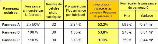 Tableau comparatif du rendement de 3 panneaux solaires